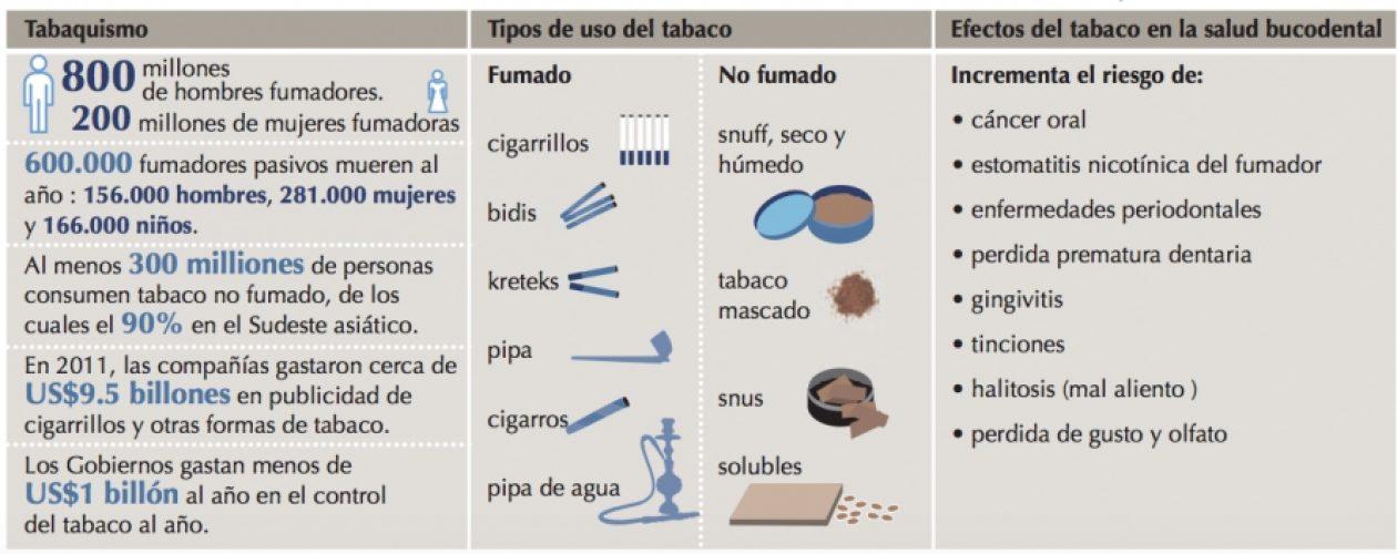 El Consejo de Dentistas anima a los fumadores a dejar el tabaco en beneficio de su salud